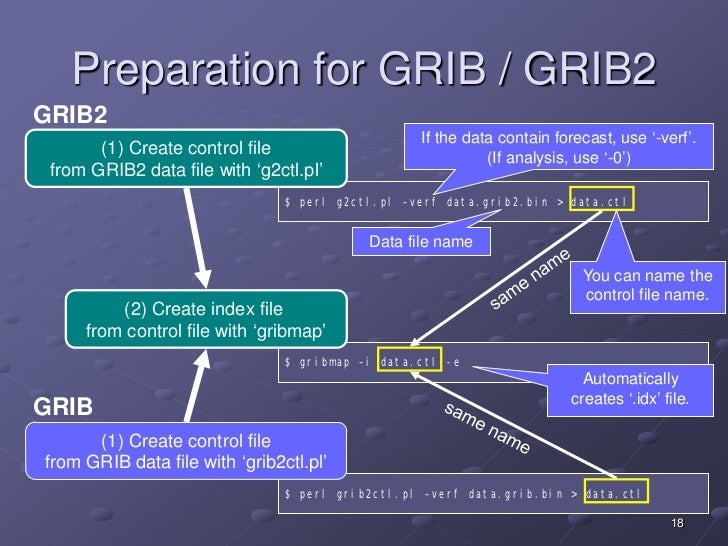 Guide for visualizing JMA's GSM outputs using GrADS