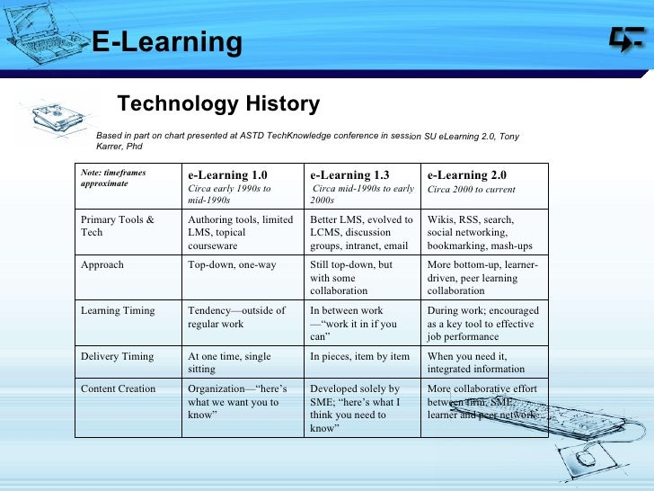 Based in part on chart presented at ASTD TechKnowledge conference in session SU eLearning 2.0, Tony Karrer, Phd  Technolog...