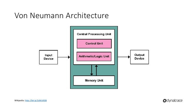 Java memory model for Architecture von neumann