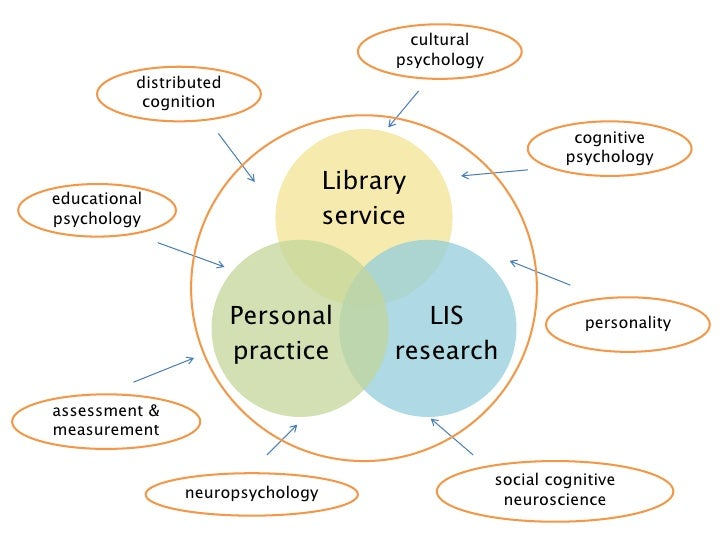 trends in psychology and psychologists Home → blog → trends in psychology degrees and careers   different types of psychology degrees regardless of the subfield of psychology that the psychologist focuses on, all psychologists follow a similar education route.
