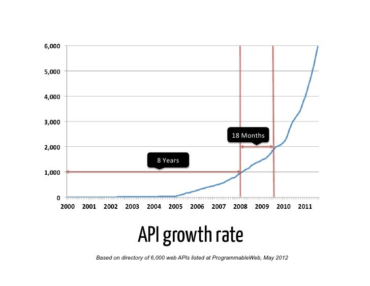 18 Months                       8 Years                API growth rateBased on directory of 6,000 web APIs listed ...