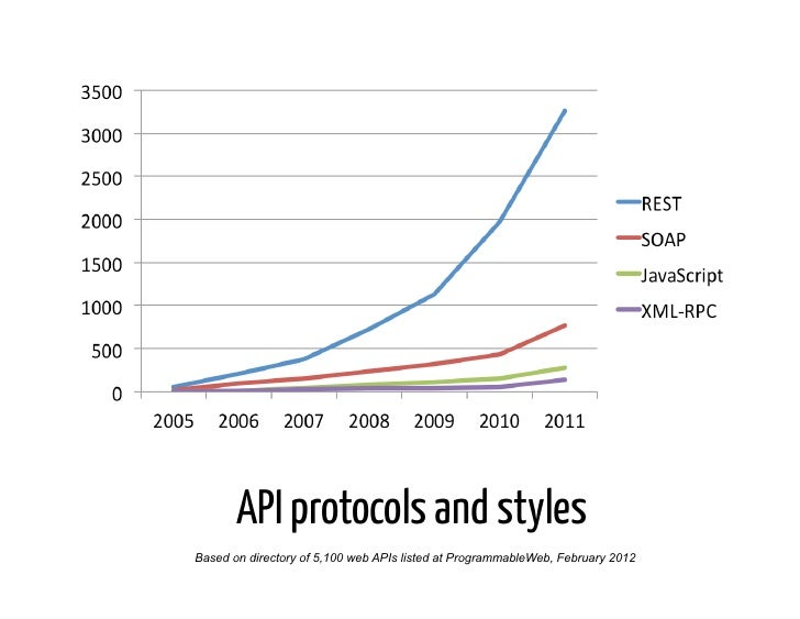 API protocols and stylesBased on directory of 5,100 web APIs listed at ProgrammableWeb, February 2012