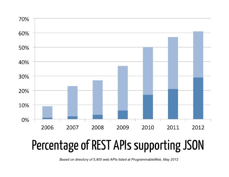 Percentage of REST APIs supporting JSON      Based on directory of 5,800 web APIs listed at ProgrammableWeb, May 2012