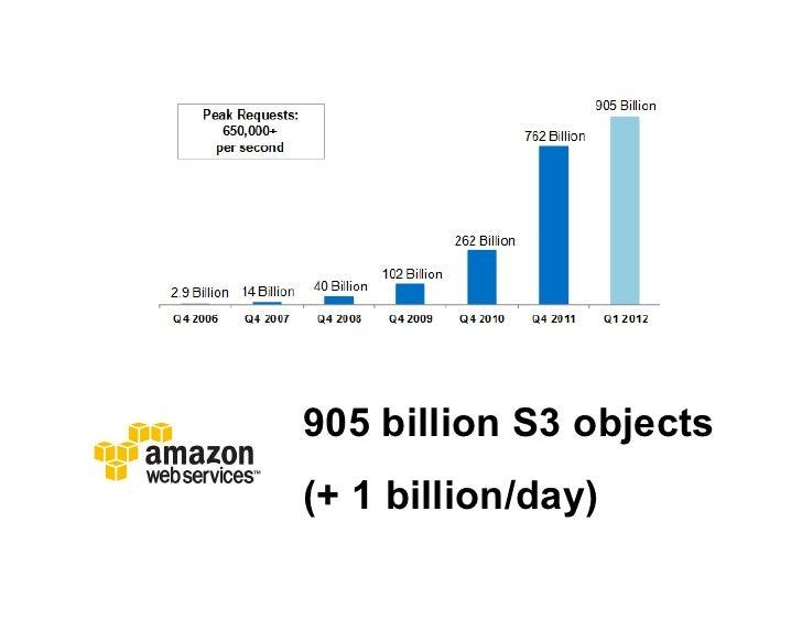 905 billion S3 objects(+ 1 billion/day)