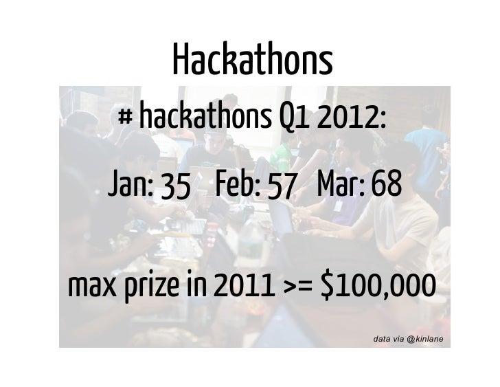 Hackathons   # hackathons Q1 2012:   Jan: 35 Feb: 57 Mar: 68max prize in 2011 >= $100,000                        data via ...