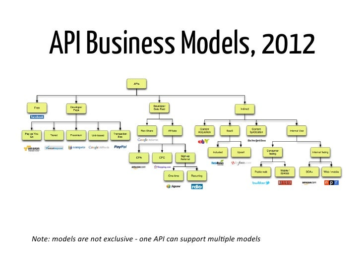 API Business Models, 2012Note: models are not exclusive -‐ one API can support mul@ple models