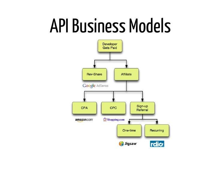API Business Models