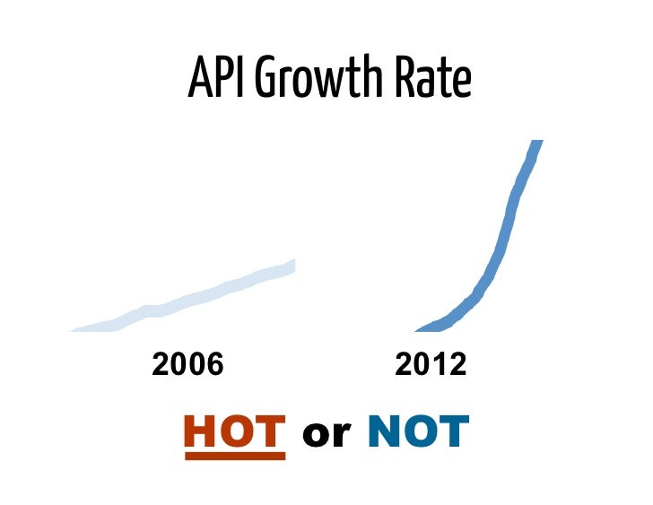 API Growth Rate2006       2012 HOT or NOT
