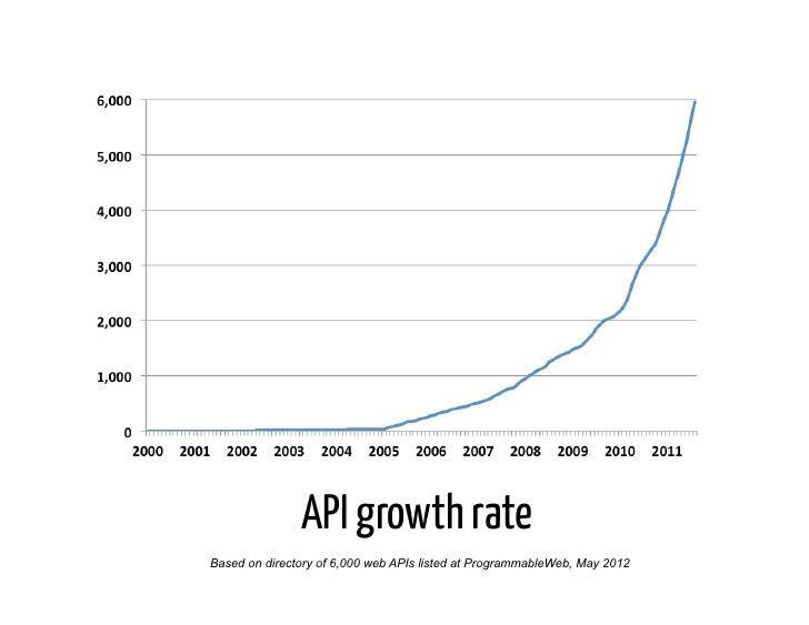 API growth rateBased on directory of 6,000 web APIs listed at ProgrammableWeb, May 2012
