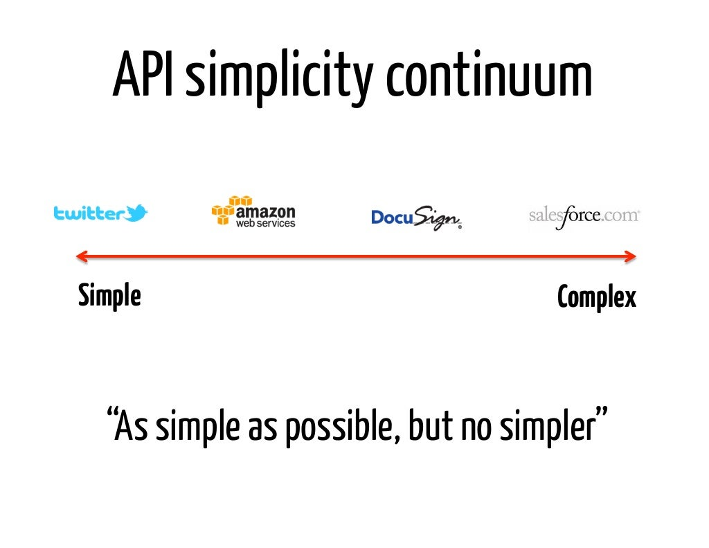 Api simplicity continuumsimple complex as biocorpaavc Image collections