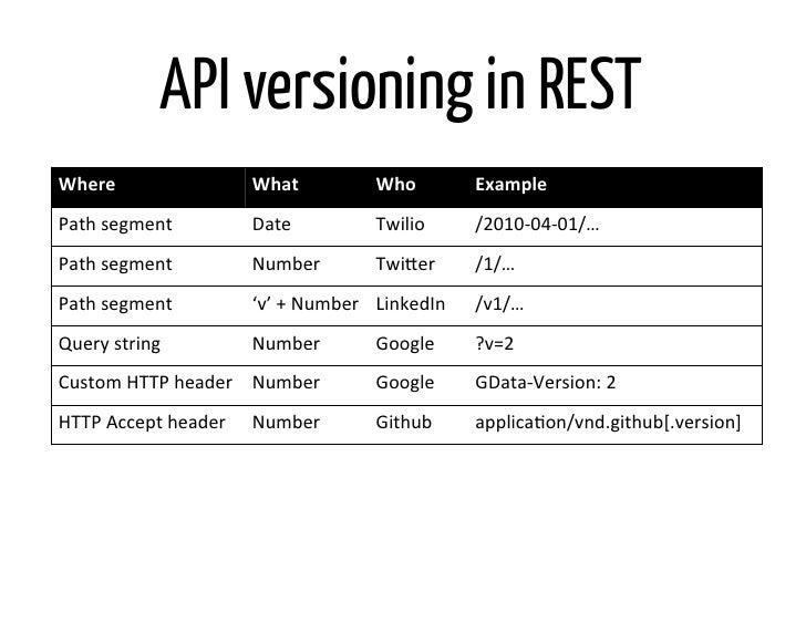 api versioning in restwhere
