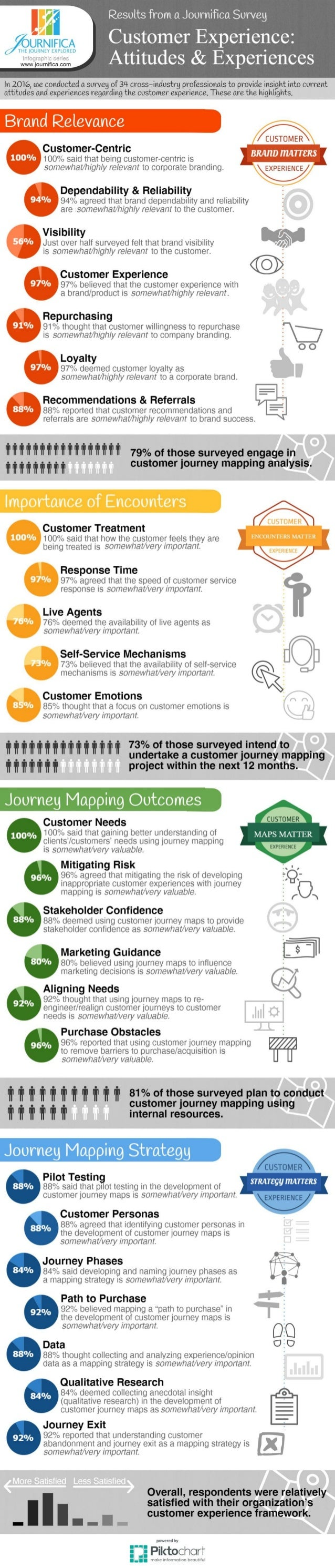 Customer Experience: Attitudes & Experiences