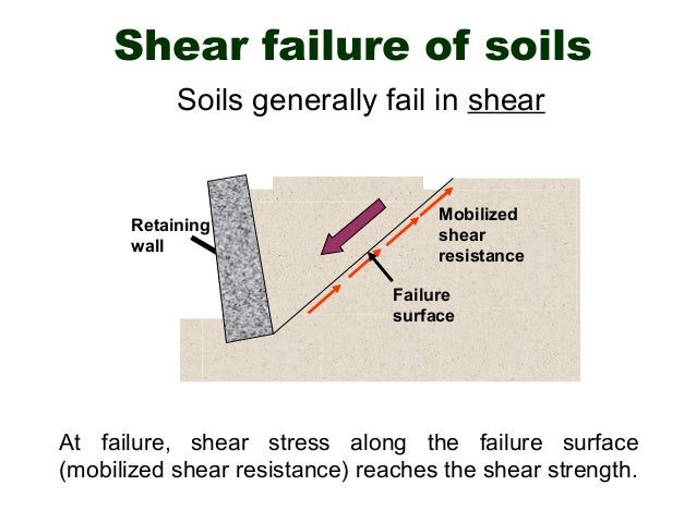TRIAXIAL SHEAR TEST OF SOIL EBOOK DOWNLOAD