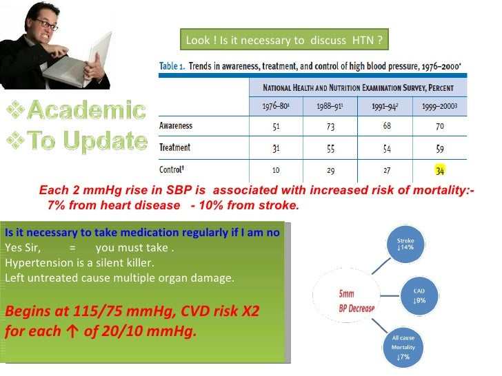 Look ! Is it necessary to discuss HTN ?      Each 2 mmHg rise in SBP is associated with increased risk of mortality:-     ...
