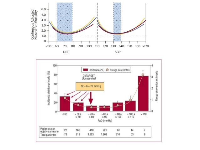 Hipertension sistolica aislada pdf