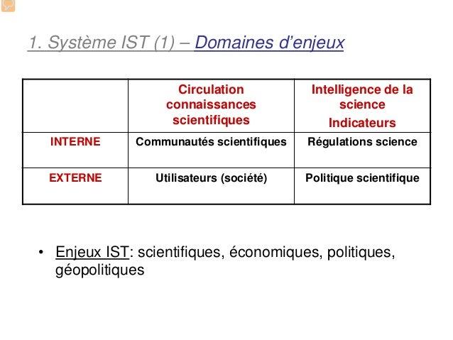 1. Système IST (1) – Domaines d'enjeux                      Circulation           Intelligence de la                    co...