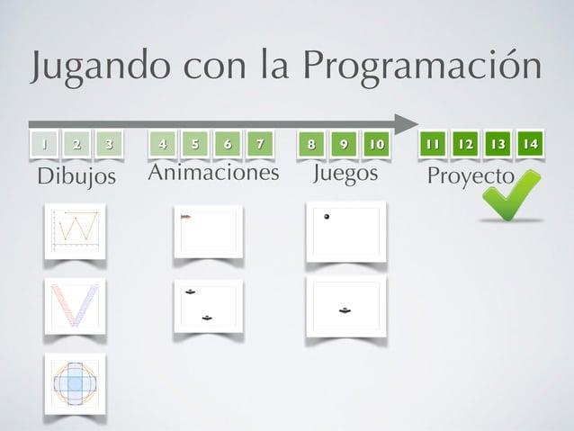 Jugando con la Programación 1 2 3 Dibujos 4 5 6 7 Animaciones 8 9 10 Juegos 11 12 13 Proyecto 14