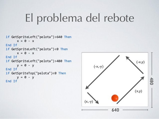 """El problema del rebote if  GetSpriteLeft(""""pelota"""")>640  Then               x  =  0  -‐  x   E..."""