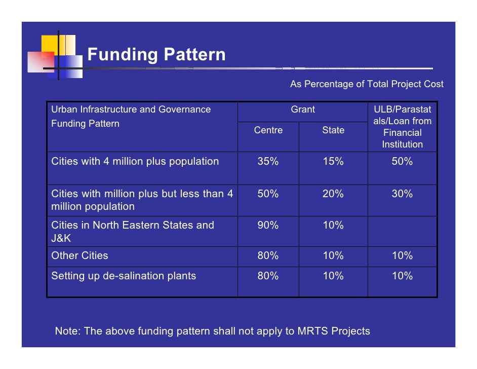 Funding Pattern                                                     As Percentage of Total Project Cost  Urban Infrastruct...