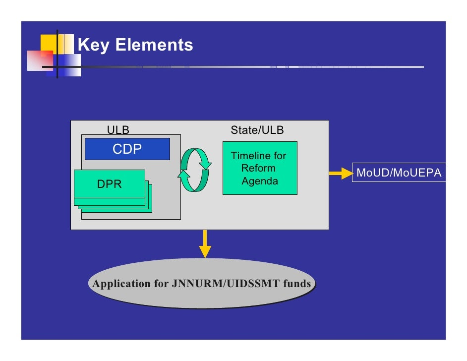 Key Elements       ULB                 State/ULB     CDP                Timeline for                          Reform      ...