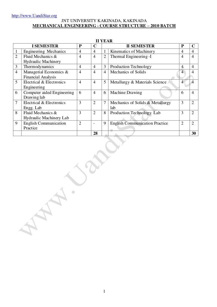 http://www.UandiStar.org                    JNT UNIVERSITY KAKINADA, KAKINADA           MECHANICAL ENGINEERING - COURSE ST...