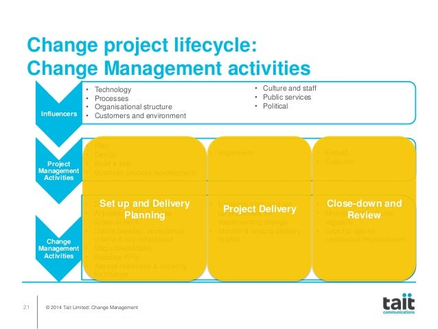 project change management A resource on project change management (meaning the management of changes to scope of work, schedule, cost, design basis or baseline in large projects) the concepts are explained here - including the what, when, how and.
