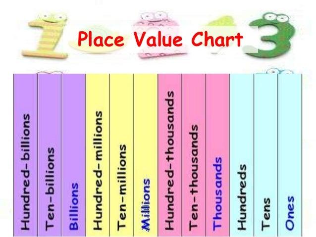 Jo place value