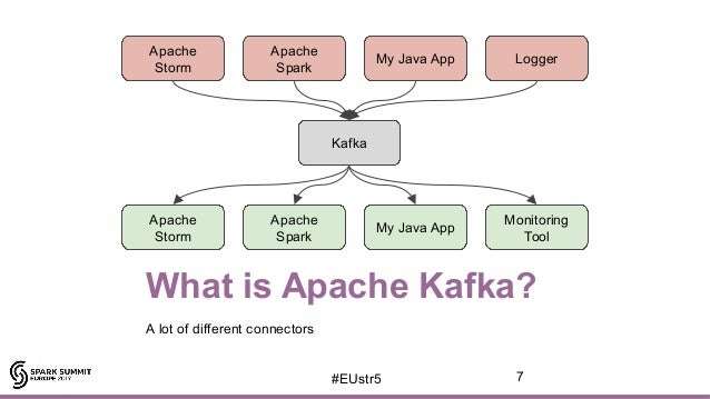 Spark Streaming + Kafka 0 10: an integration story by Joan