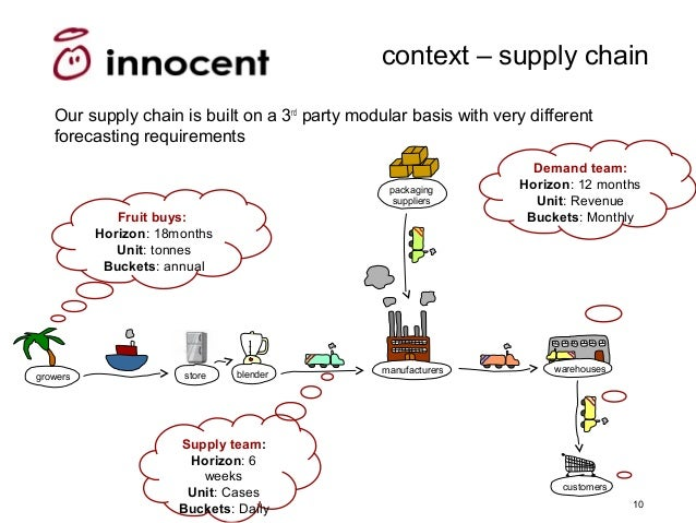 innocent smoothie supply chain Innocent interview questions updated interviews for top jobs at innocent people team (2) supply chain grad very generous with their smoothies though so be.