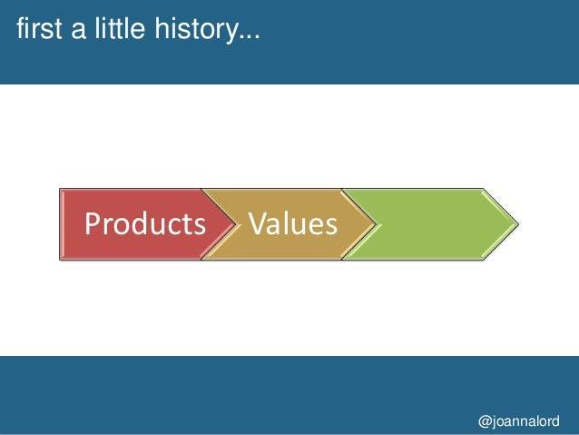 Joanna Lord at SIC2012 - Rethinking Customer Acquisition Slide 3