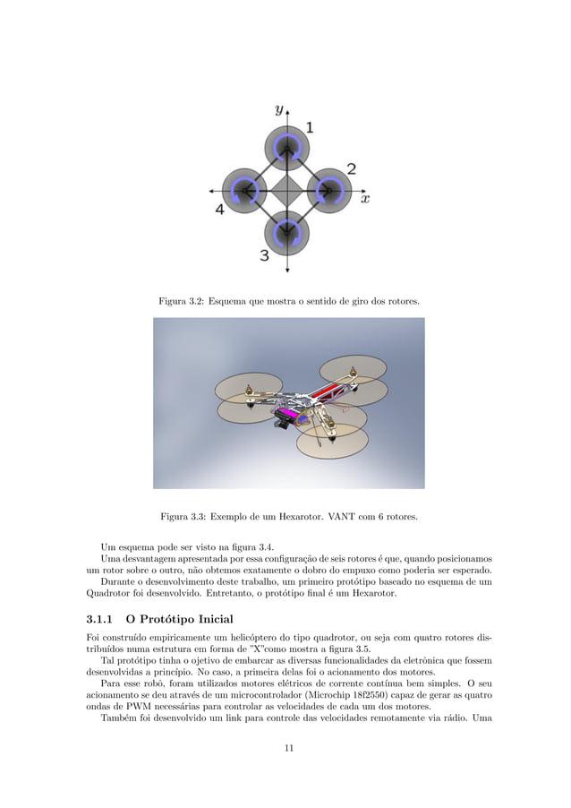 Figura 3.2: Esquema que mostra o sentido de giro dos rotores. Figura 3.3: Exemplo de um Hexarotor. VANT com 6 rotores. Um ...