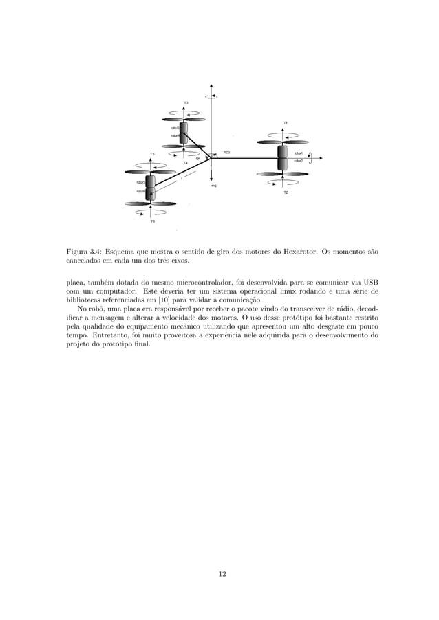 Figura 3.4: Esquema que mostra o sentido de giro dos motores do Hexarotor. Os momentos s˜ao cancelados em cada um dos trˆe...