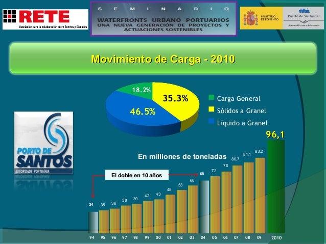 Movimiento de Contenedores - 2010 Puerto de Santos Movimientación de Contenedores En miles de TEU  2.446  2.722  2.532  2....