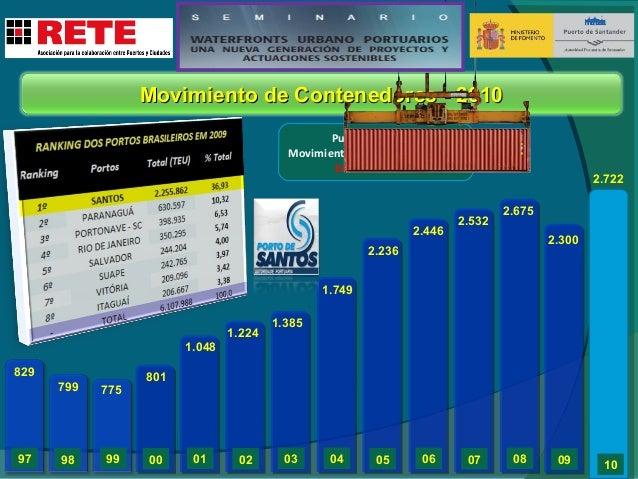 Movimiento de Carga - Previsión  Millones de toneladas  250 200 150 100 50 0  2009  2014  2019  2024  PESSIMIST  80,34  91...