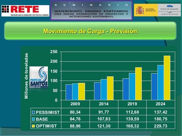 Movimiento de Carga - Previsión  CONTENEDORES (en millones de TEU)  2009 2009  VEHÍCULOS (en miles)  2014 2014  2019 2019 ...