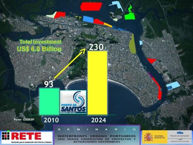 La Ciudad de Santos Ciudad de Santos Centro Histórico Playas Canal de Navegación Puerto de Santos  Océano Atlántico