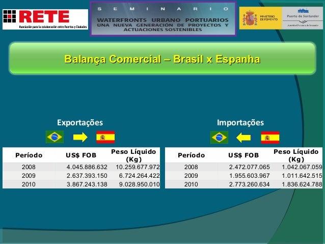 El Brasil y el Provincia de São Paulo  3% del área 22% de la población Brasil Provincia de São Paulo 248.209 km² 41 milion...