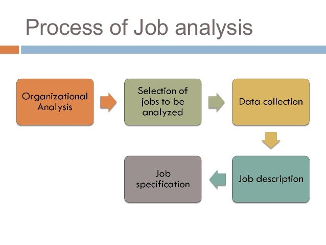 process of job analysis in wipro Job analysis: a strategic human resource management practice article (pdf available)  in the section that follows, we explain the process by which job analysis and other.