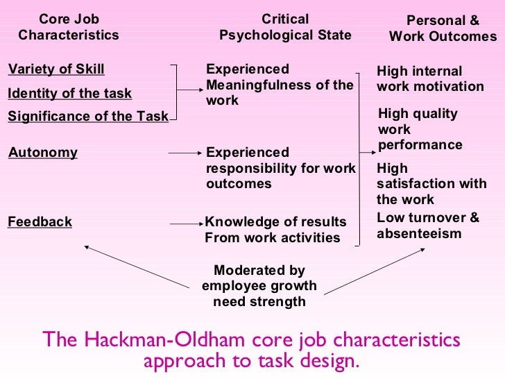 motivating knowledge worker to perform