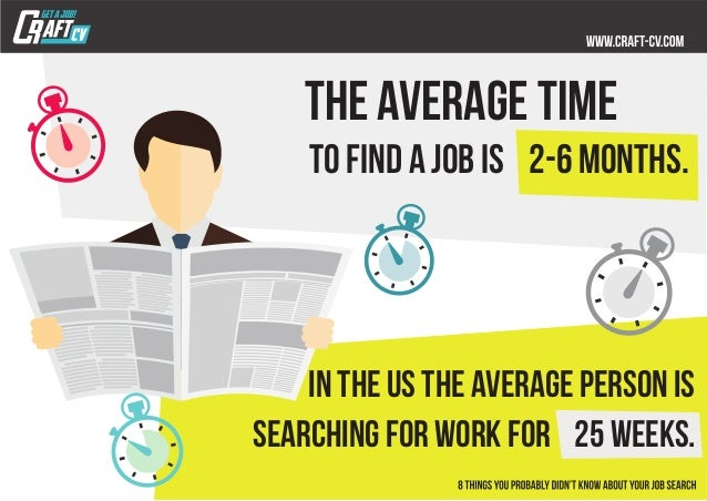 average time to find a job
