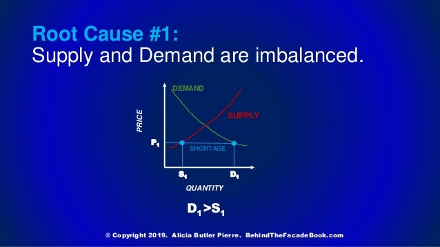 Root Cause #1: Supply and Demand are imbalanced. © Copyright 2019. Alicia Butler Pierre. BehindTheFacadeBook.com PRICE QUA...