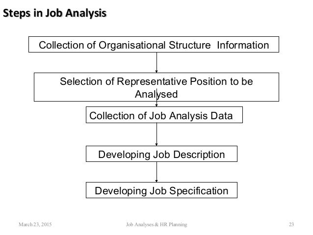 job analysis with ja plan Chapter 3chapter 3 job analysisjob analysis  chapter 3 job analysis, strategic planning, job description and job specification.