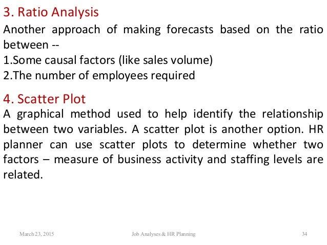 manpower ratio analysis