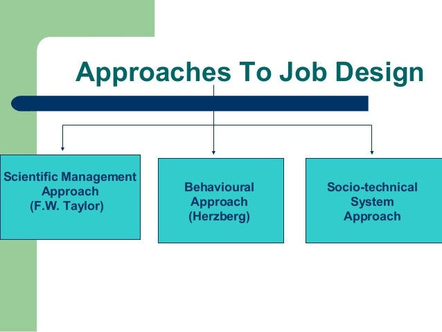 Behavioural Sciences Approach to Management