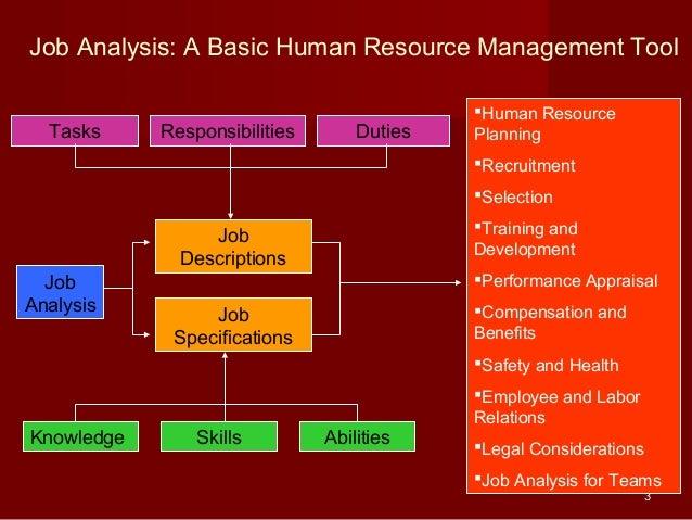 Job analysis HR Planning Sem Shaikh – Human Resource Management Job Description