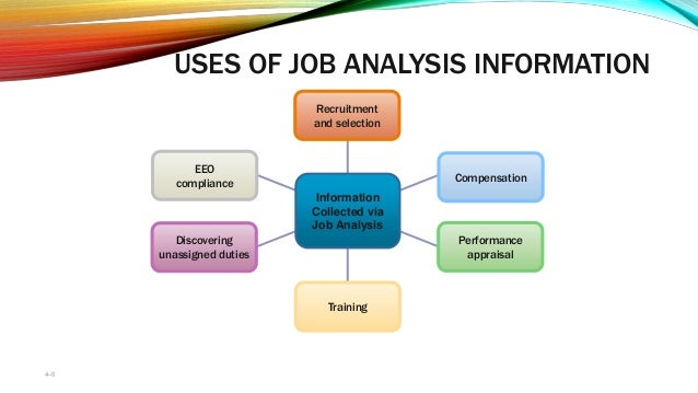 Job Analysis 4