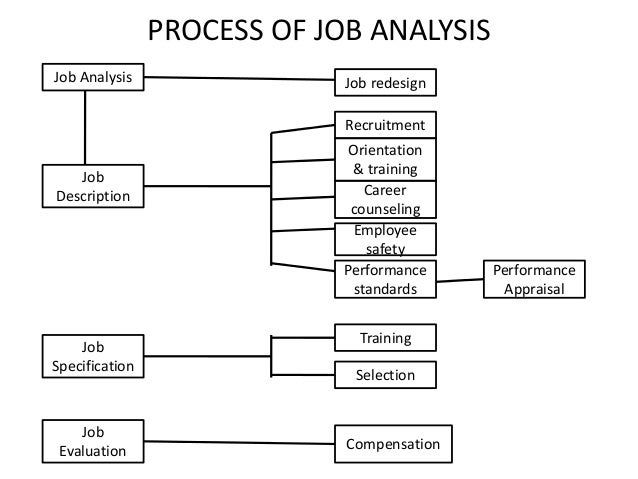 components of job analysis and design Systems analysis and design in a changing world, sixth edition 8-1 chapter 8 – approaches to system development  which is normally a large job.