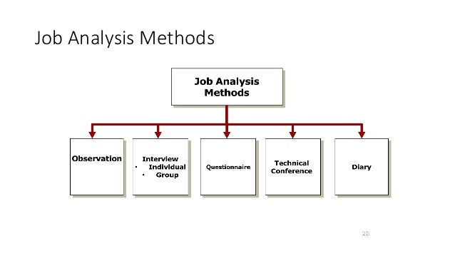 the methods of job analysis and The content analysis method involves identifying important job or position work  activities, tasks, or duties, and the knowledge, skills, and abilities (ksas), and.