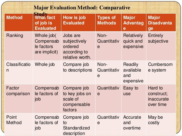 job evaluation method 33/-/ •o u-5w3 tableofcontents introduction jobevaluation jobevaluationhistory 13 basicmethodsinuse page13 therankingmethod 14 theclassificationmethod 14 thefactorcomparisonmethod 15 .