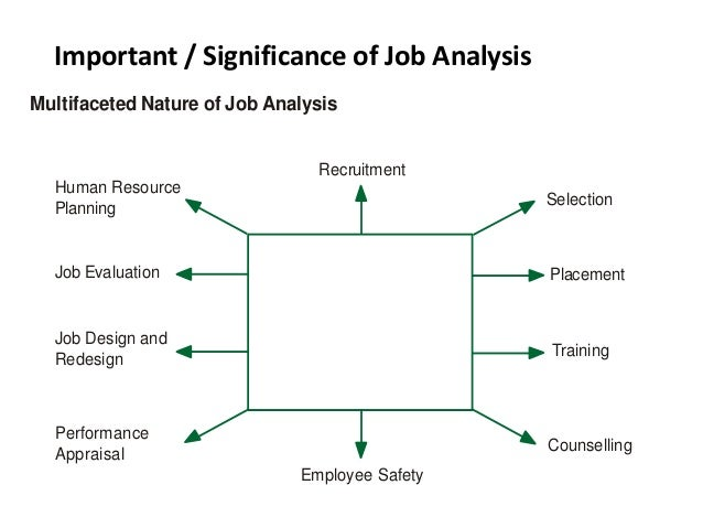 Job Analysis L